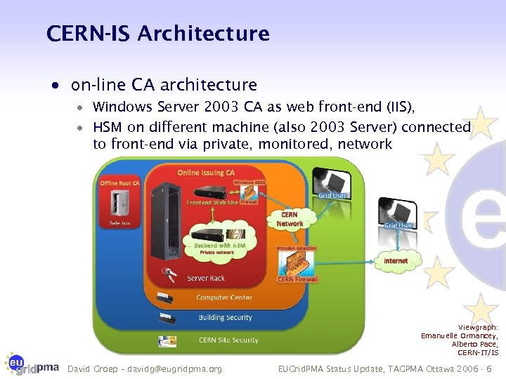 CERN-IS Architecture · on-line CA architecture · Windows Server 2003 CA as web front-end