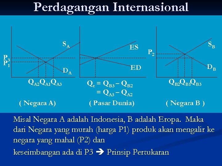 Perdagangan Internasional SA DA P 3 P 1 QA 2 QA 1 QA 3