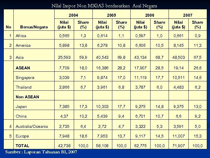 Nilai Impor Non MIGAS berdasarkan Asal Negara 2004 No Benua/Negara 2005 2006 2007 Nilai