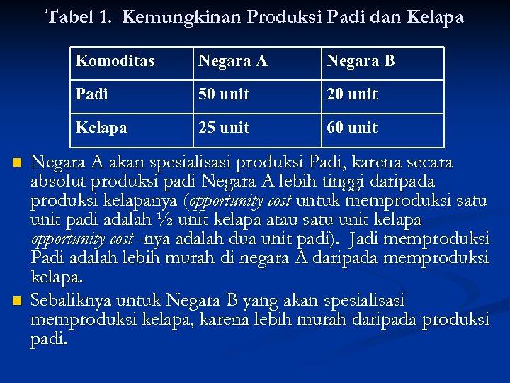 Tabel 1. Kemungkinan Produksi Padi dan Kelapa Komoditas 50 unit 20 unit Kelapa n