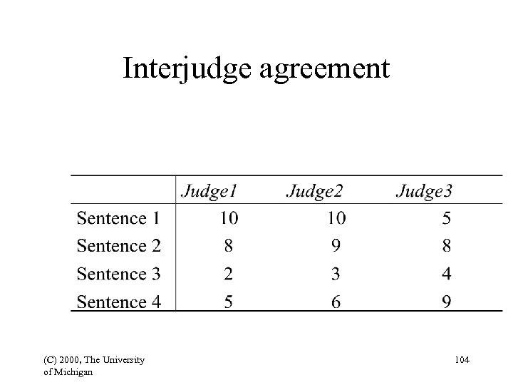 Interjudge agreement (C) 2000, The University of Michigan 104