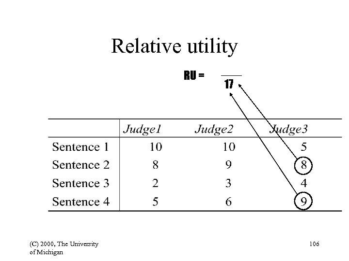 Relative utility RU = (C) 2000, The University of Michigan 17 106