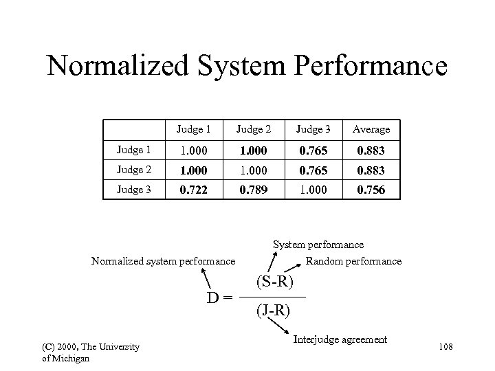 Normalized System Performance Judge 1 Judge 2 Judge 3 Average Judge 1 1. 000