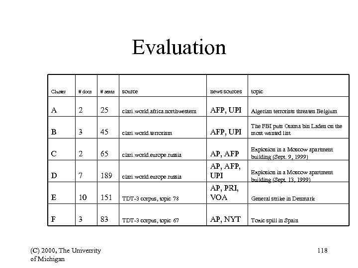 Evaluation Cluster # docs # sents source news sources topic A 2 25 clari.