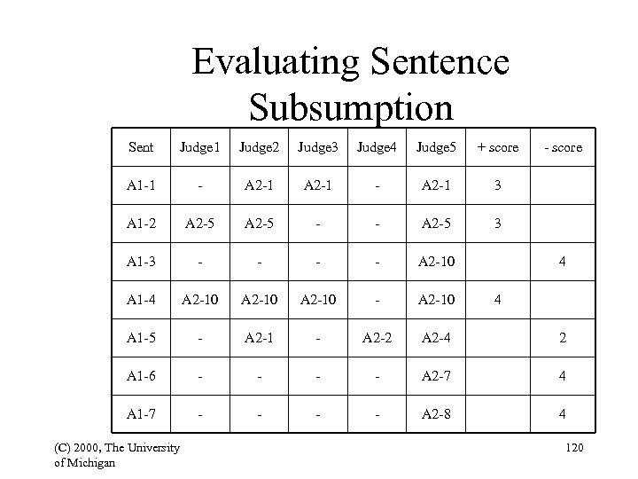 Evaluating Sentence Subsumption Sent Judge 1 Judge 2 Judge 3 Judge 4 Judge 5