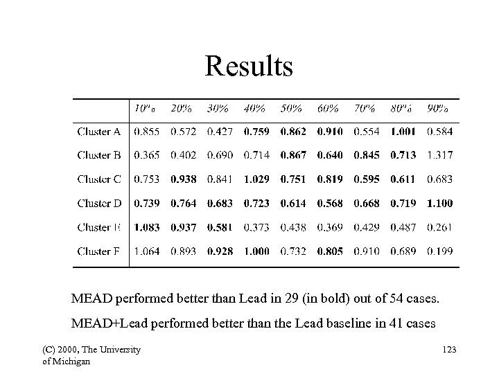 Results MEAD performed better than Lead in 29 (in bold) out of 54 cases.