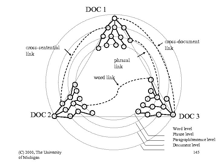 DOC 1 cross-document link cross-sentential link phrasal link word link DOC 2 DOC 3