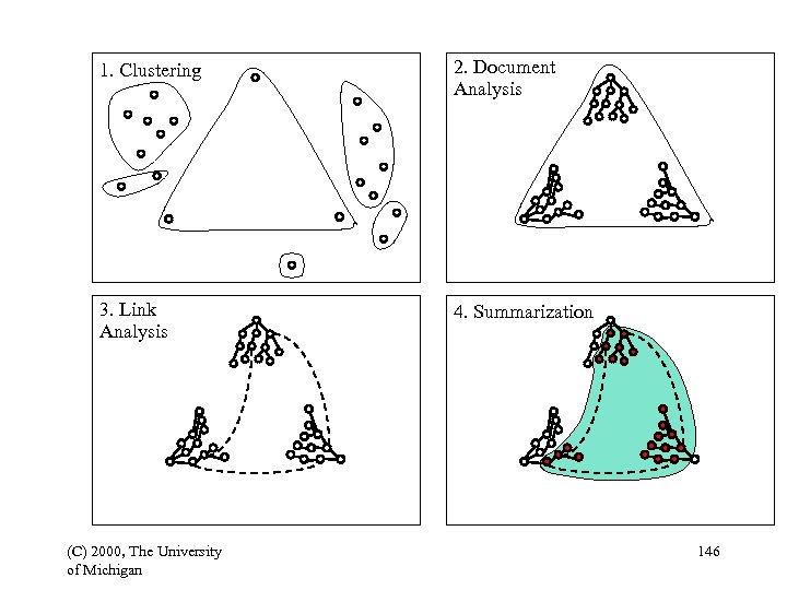 1. Clustering 2. Document Analysis 3. Link Analysis 4. Summarization (C) 2000, The University