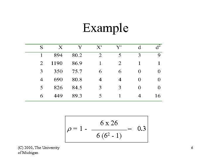 Example r=1(C) 2000, The University of Michigan 6 x 26 6 (62 - 1)