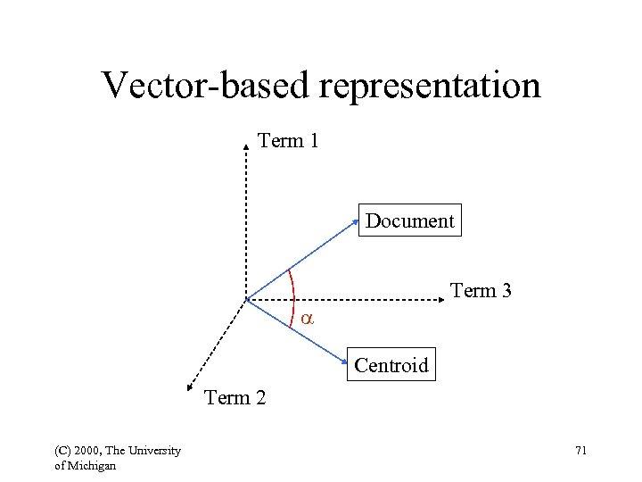 Vector-based representation Term 1 Document Term 3 a Centroid Term 2 (C) 2000, The