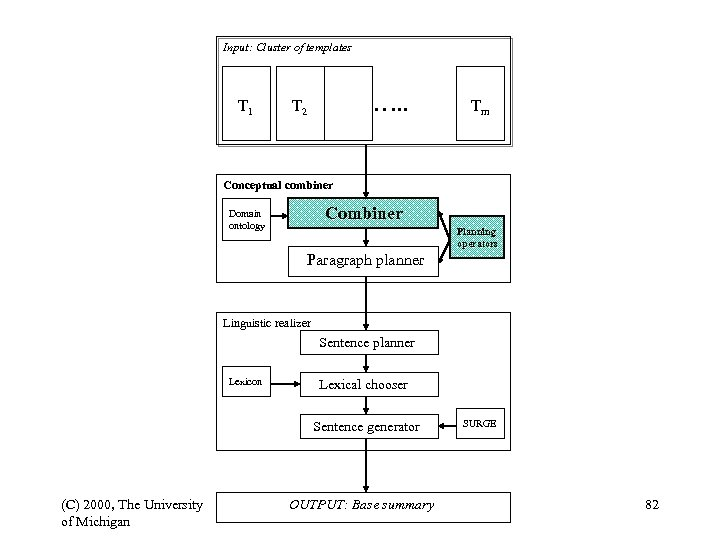 Input: Cluster of templates T 1 …. . T 2 Tm Conceptual combiner Combiner