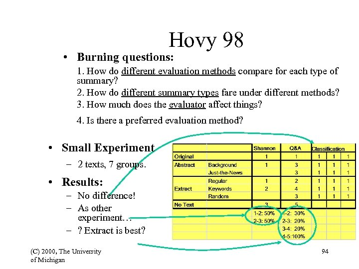 Hovy 98 • Burning questions: 1. How do different evaluation methods compare for each