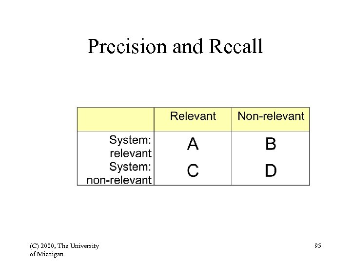 Precision and Recall (C) 2000, The University of Michigan 95