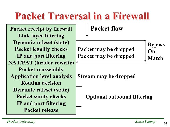 Packet Traversal in a Firewall Packet flow Packet receipt by firewall Link layer filtering