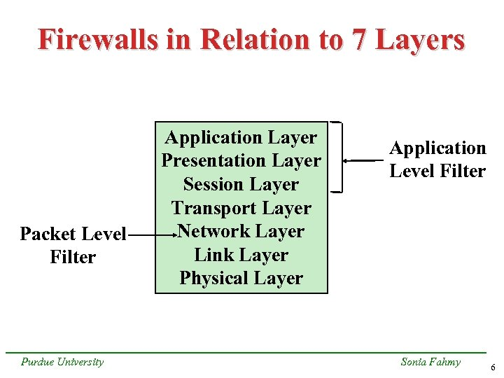Firewalls in Relation to 7 Layers Packet Level Filter Purdue University Application Layer Presentation