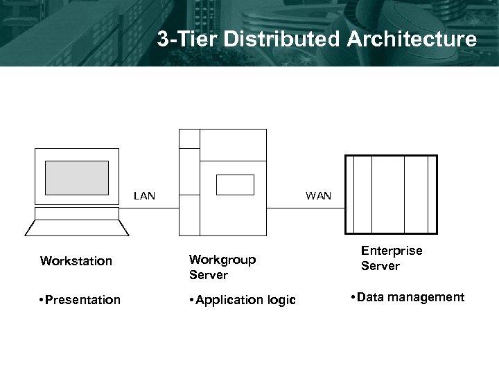 3 -Tier Distributed Architecture LAN Workstation Workgroup Server • Presentation • Application logic Enterprise
