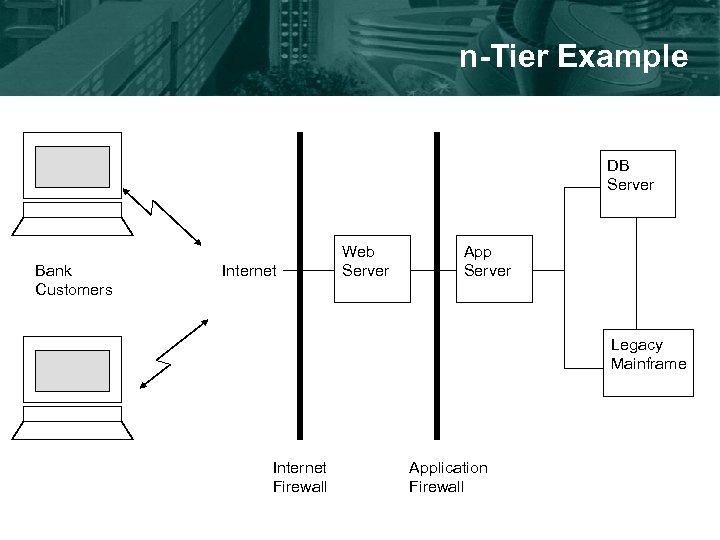 n-Tier Example DB Server Bank Customers Internet Web Server App Server Legacy Mainframe Internet
