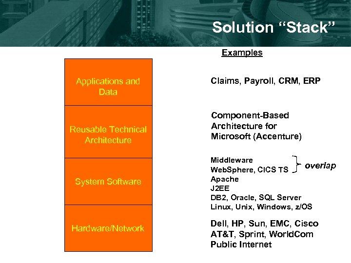 """Solution """"Stack"""" Examples Applications and Data Reusable Technical Architecture System Software Hardware/Network Claims, Payroll,"""