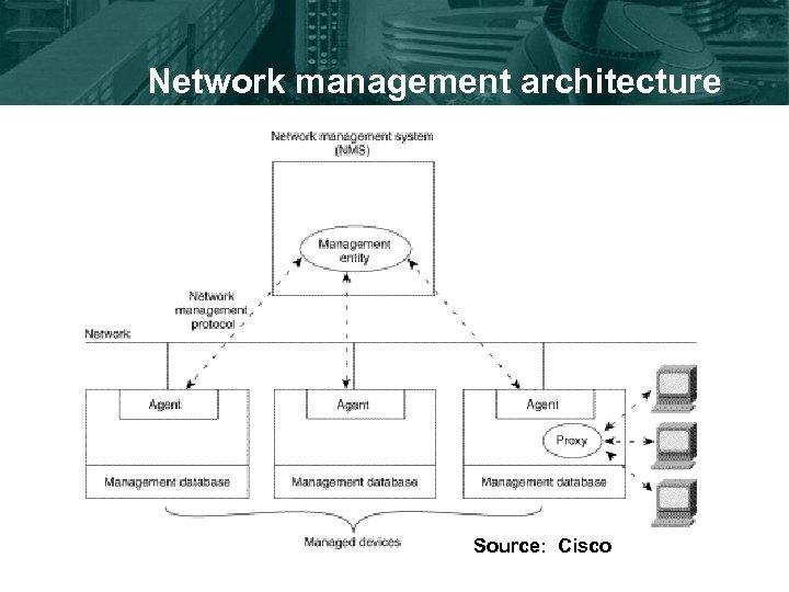 Network management architecture Source: Cisco