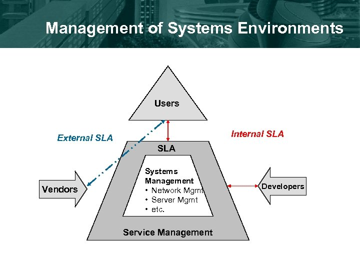 Management of Systems Environments Users Internal SLA External SLA Vendors Systems Management • Network