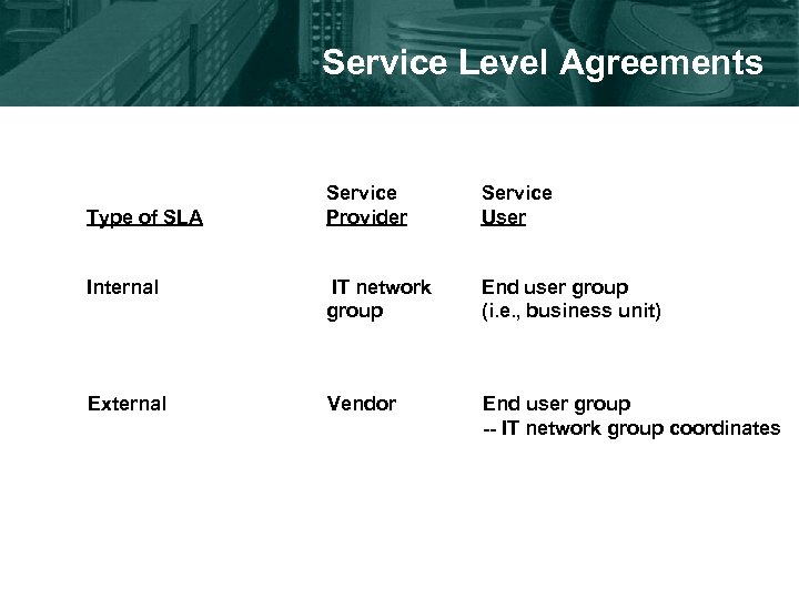 Service Level Agreements Service Provider Service User Internal IT network group End user group
