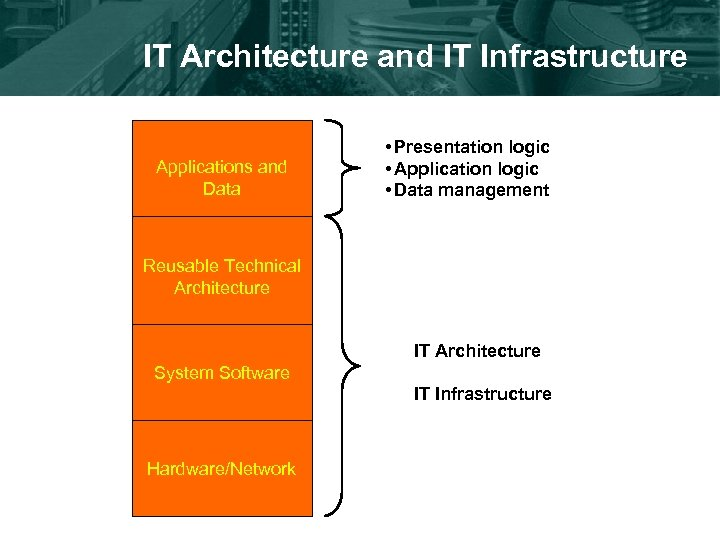 IT Architecture and IT Infrastructure Applications and Data • Presentation logic • Application logic