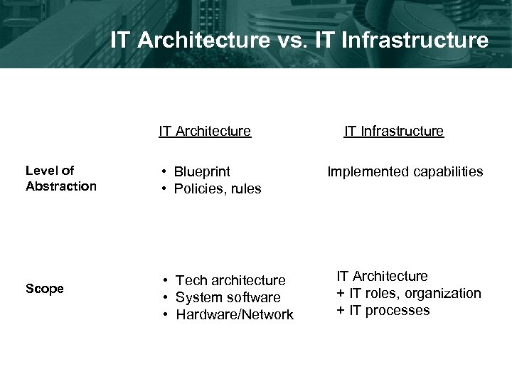 IT Architecture vs. IT Infrastructure IT Architecture Level of Abstraction Scope • Blueprint •