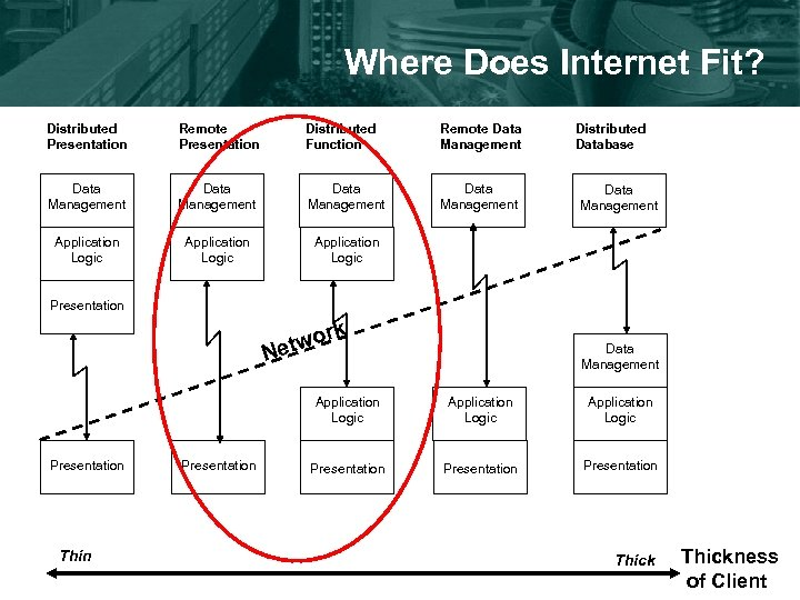 Where Does Internet Fit? Distributed Presentation Remote Presentation Distributed Function Remote Data Management Data