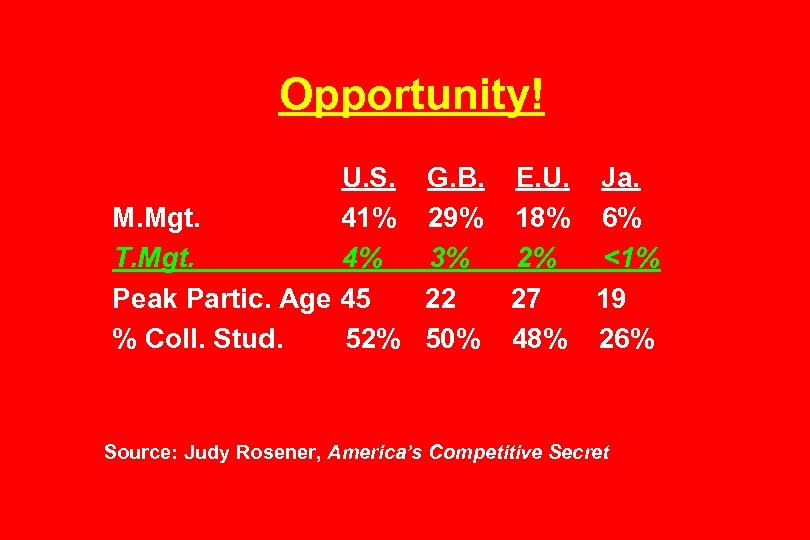 Opportunity! U. S. M. Mgt. 41% T. Mgt. 4% Peak Partic. Age 45 %