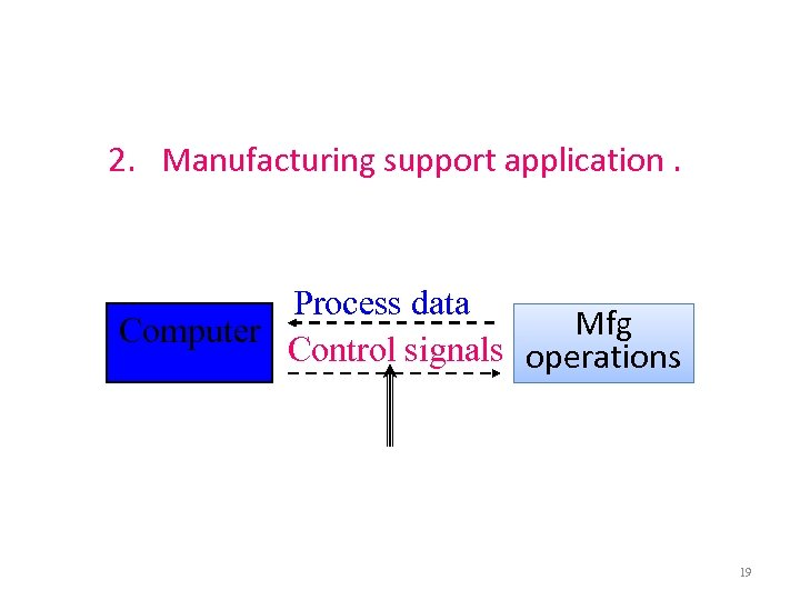 2. Manufacturing support application. Process data Mfg Computer Control signals operations 19