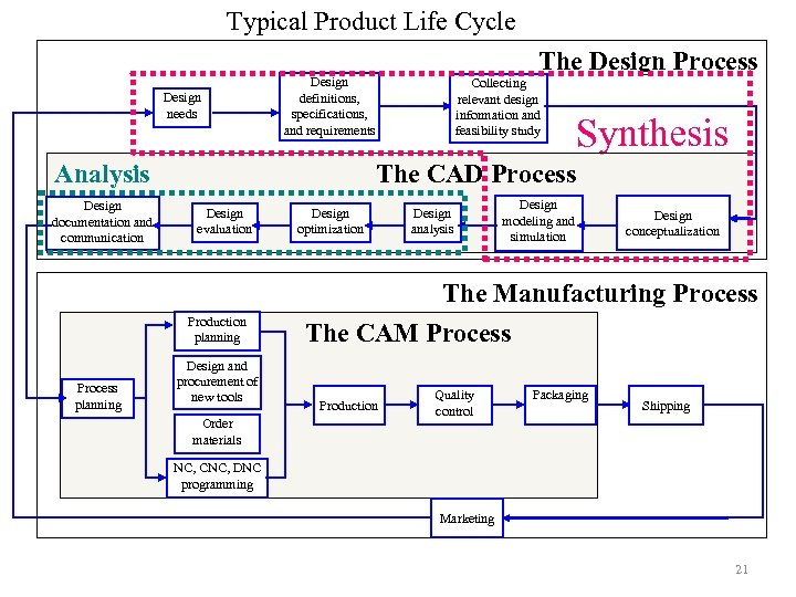 Typical Product Life Cycle Design needs Design definitions, specifications, and requirements Analysis Design documentation