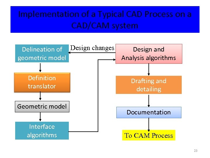 Implementation of a Typical CAD Process on a CAD/CAM system Design and Delineation of