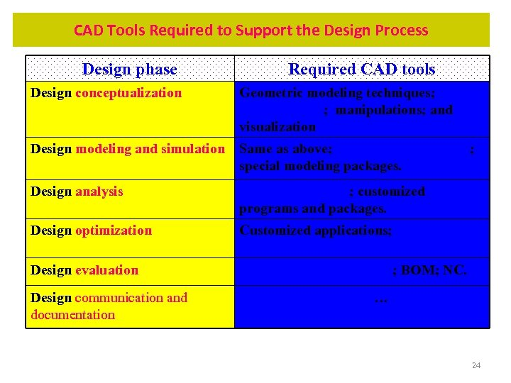 CAD Tools Required to Support the Design Process Design phase Required CAD tools Design