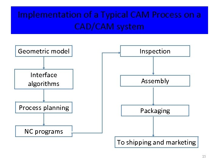 Implementation of a Typical CAM Process on a CAD/CAM system Geometric model Inspection Interface