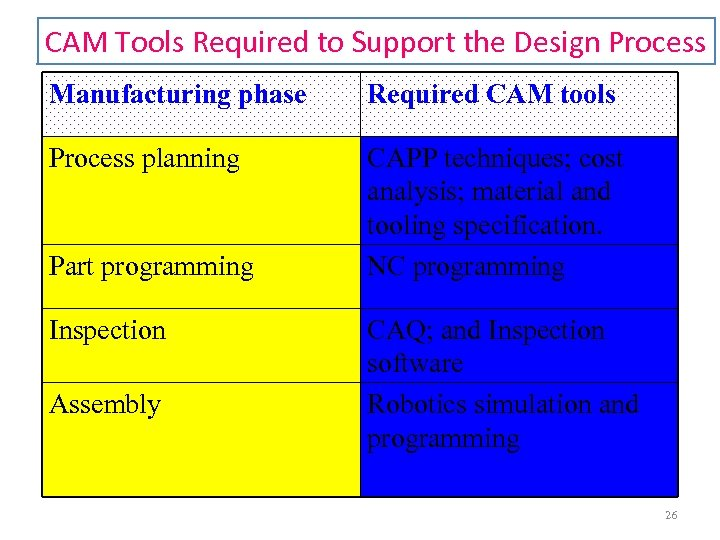 CAM Tools Required to Support the Design Process Manufacturing phase Required CAM tools Process