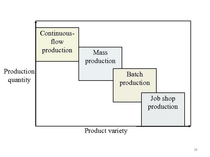 Continuousflow production Production quantity Mass production Batch production Job shop production Product variety 29