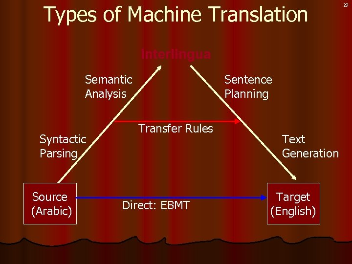 Types of Machine Translation Interlingua Semantic Analysis Syntactic Parsing Source (Arabic) Sentence Planning Transfer