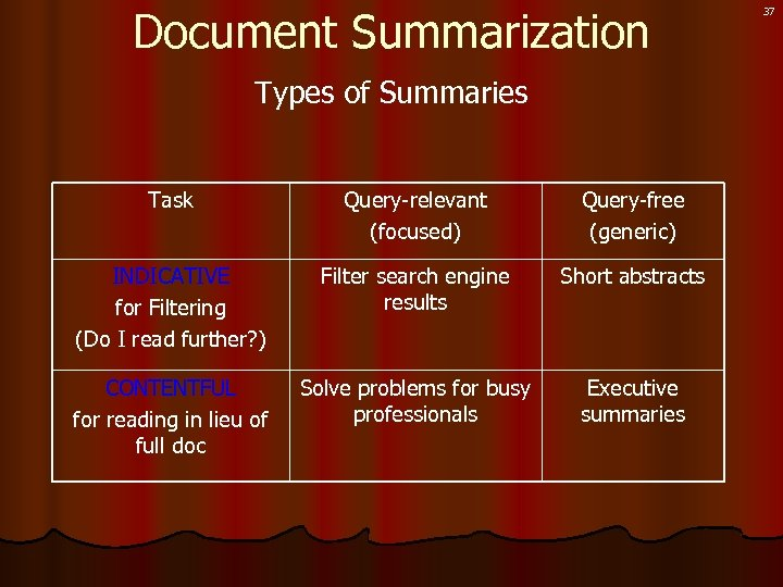 Document Summarization Types of Summaries Task Query-relevant (focused) Query-free (generic) INDICATIVE for Filtering (Do
