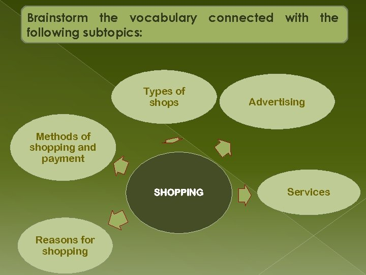 Brainstorm the vocabulary connected with the following subtopics: Types of shops Advertising Methods of