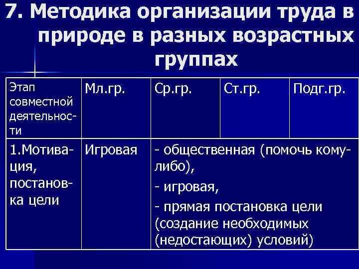 7. Методика организации труда в природе в разных возрастных группах Этап Мл. гр. совместной