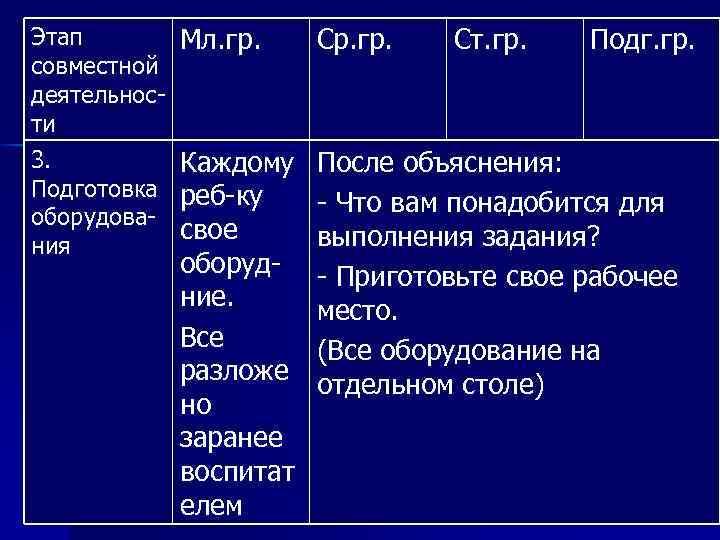 Этап совместной деятельности 3. Подготовка оборудования Мл. гр. Ср. гр. Ст. гр. Подг. гр.