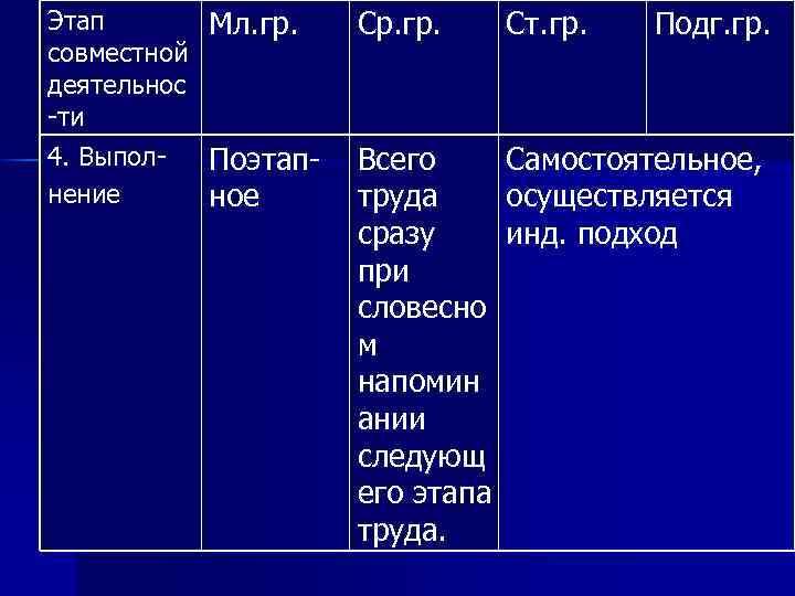 Этап совместной деятельнос -ти 4. Выполнение Мл. гр. Ср. гр. Ст. гр. Подг. гр.