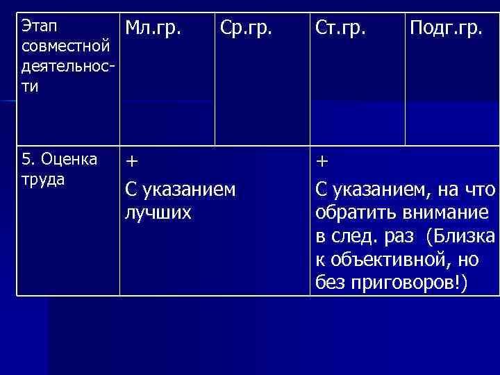 Этап Мл. гр. совместной деятельности 5. Оценка труда Ср. гр. + С указанием лучших