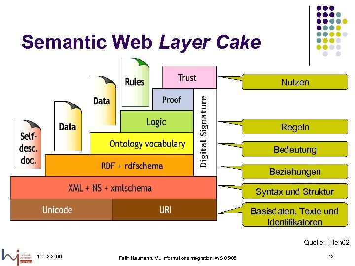 Semantic Web Layer Cake Nutzen Regeln Bedeutung Beziehungen Syntax und Struktur Basisdaten, Texte und