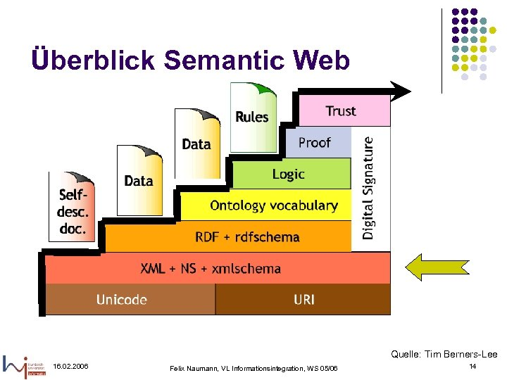 Überblick Semantic Web Quelle: Tim Berners-Lee 16. 02. 2006 Felix Naumann, VL Informationsintegration, WS