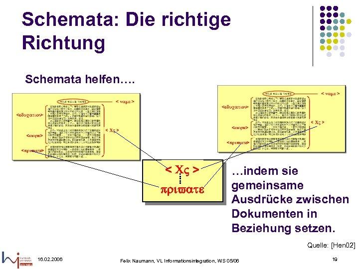 Schemata: Die richtige Richtung Schemata helfen…. < CV > private …indem sie gemeinsame Ausdrücke