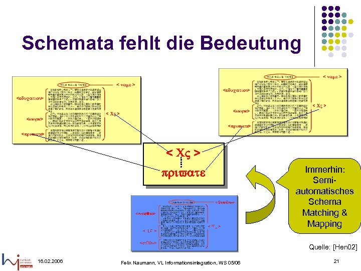Schemata fehlt die Bedeutung < CV > private Immerhin: Semiautomatisches Schema Matching & Mapping