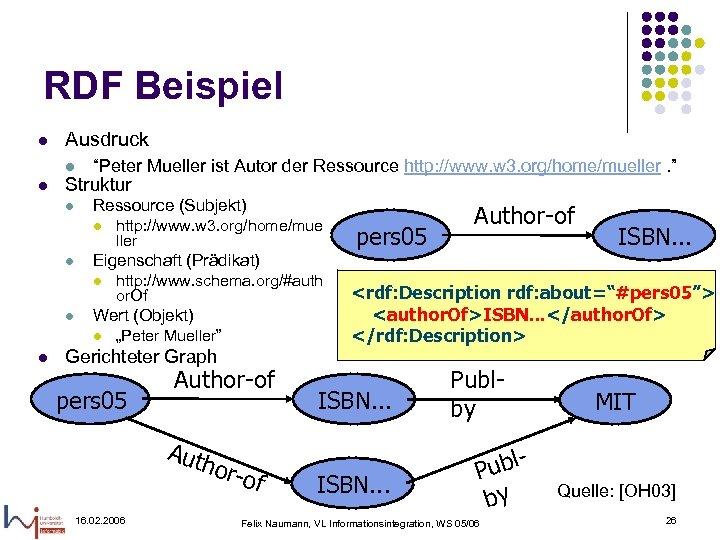 """RDF Beispiel l Ausdruck l l l """"Peter Mueller ist Autor der Ressource http:"""