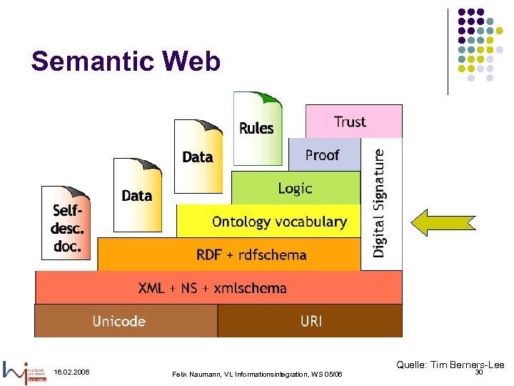 Semantic Web 16. 02. 2006 Felix Naumann, VL Informationsintegration, WS 05/06 Quelle: Tim Berners-Lee