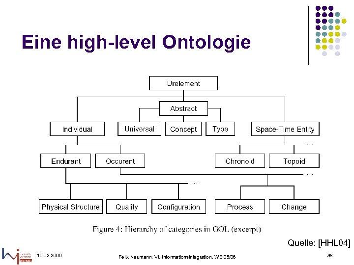 Eine high-level Ontologie Quelle: [HHL 04] 16. 02. 2006 Felix Naumann, VL Informationsintegration, WS